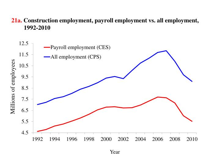 21a construction employment payroll employment vs all employment 1992 2010