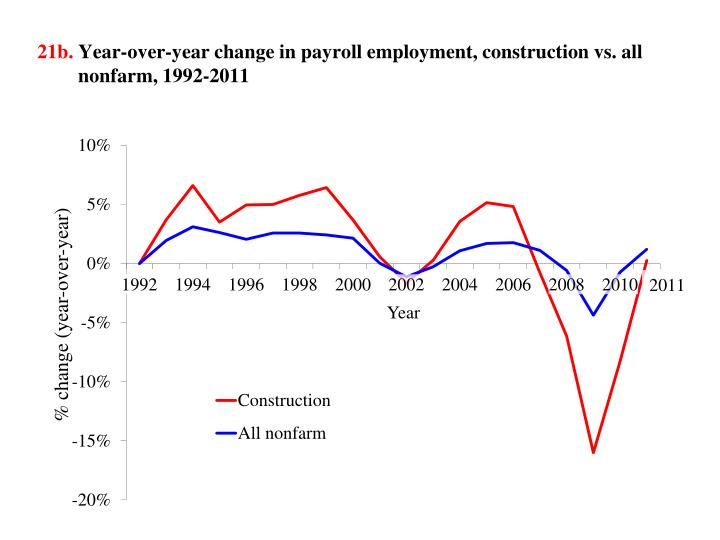 21b year over year change in payroll employment construction vs all nonfarm 1992 2011