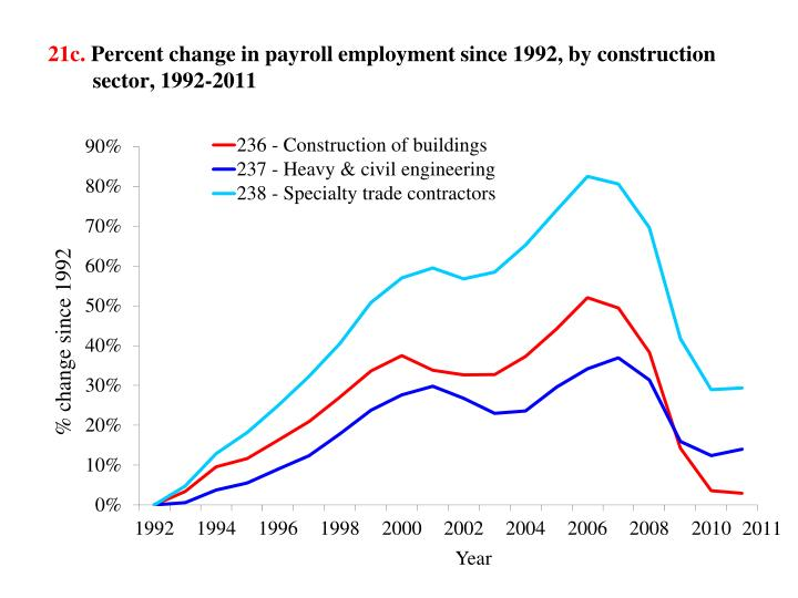 21c percent change in payroll employment since 1992 by construction sector 1992 2011