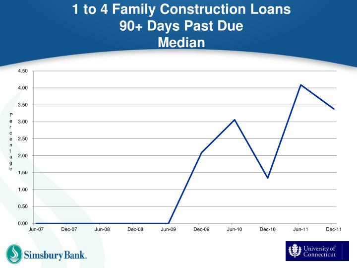 1 to 4 Family Construction Loans