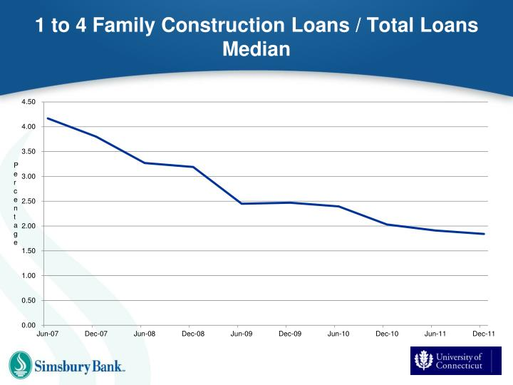 1 to 4 Family Construction Loans / Total