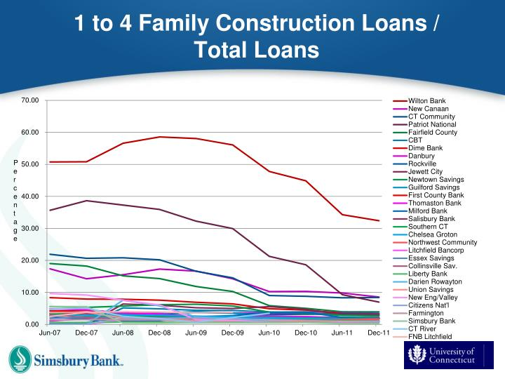 1 to 4 Family Construction Loans / Total Loans