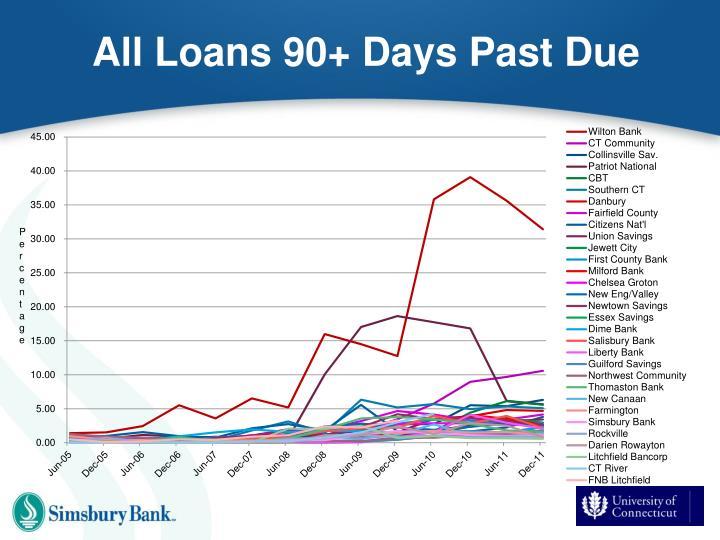 All Loans