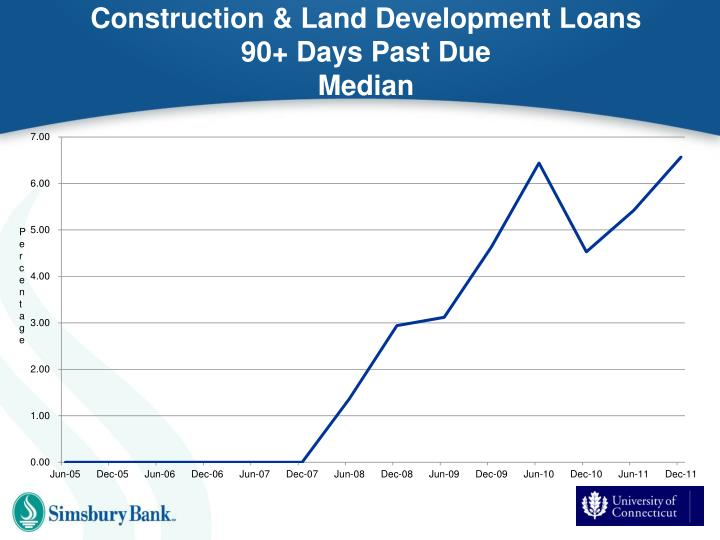 Construction & Land Development Loans 90+ Days Past