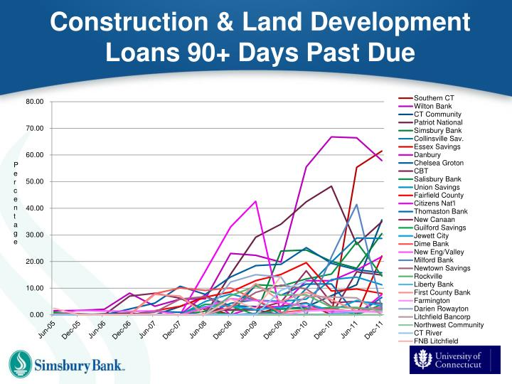 Construction & Land Development Loans 90+ Days Past Due