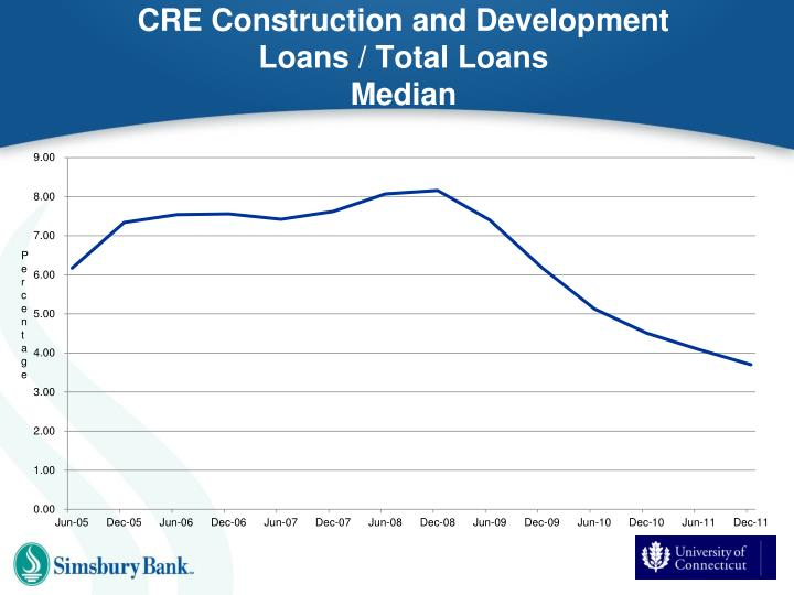 CRE Construction and Development