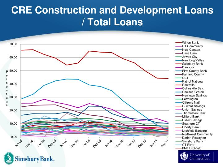 CRE Construction and Development Loans / Total Loans
