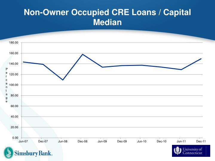 Non-Owner Occupied CRE Loans /