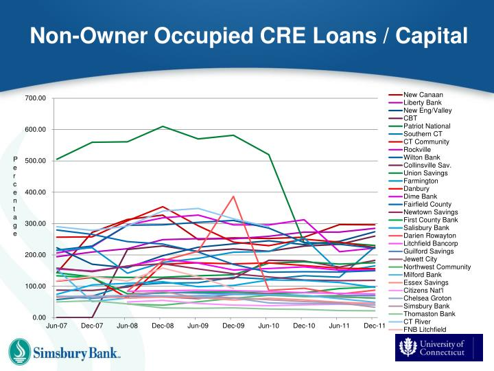Non-Owner Occupied CRE Loans / Capital
