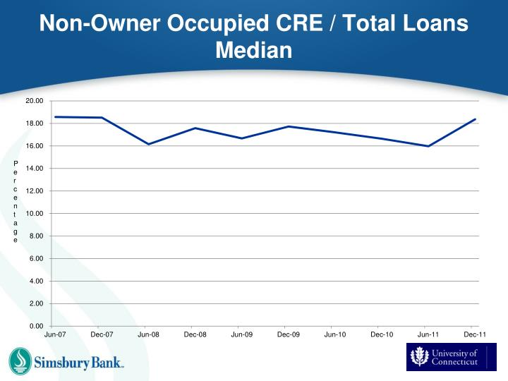 Non-Owner Occupied CRE / Total