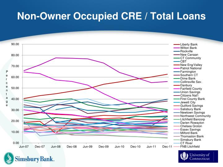 Non-Owner Occupied CRE / Total Loans