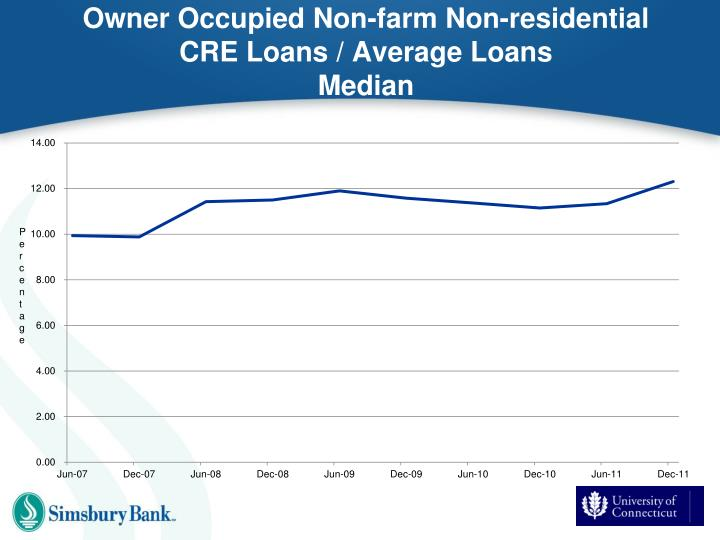 Owner Occupied Non-farm Non-residential CRE Loans / Average