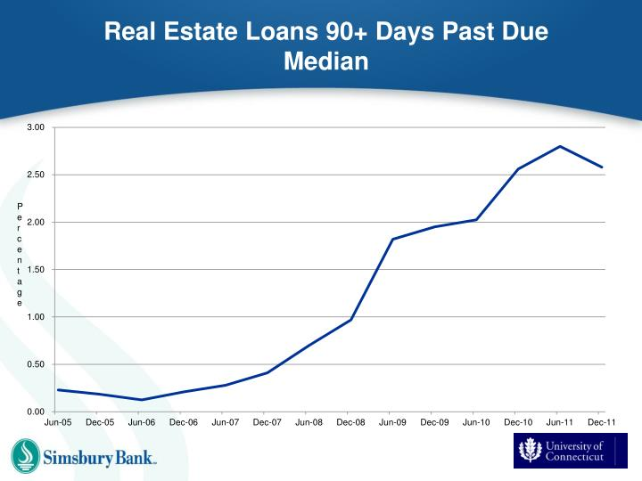 Real Estate Loans 90+ Days Past