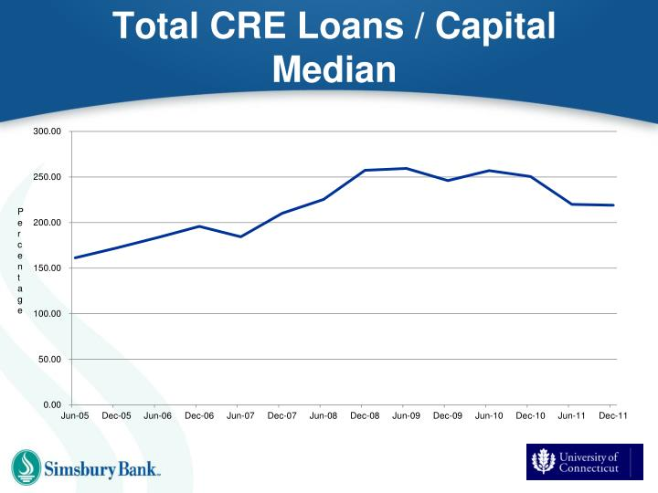 Total CRE Loans / Capital