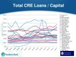 total cre loans capital