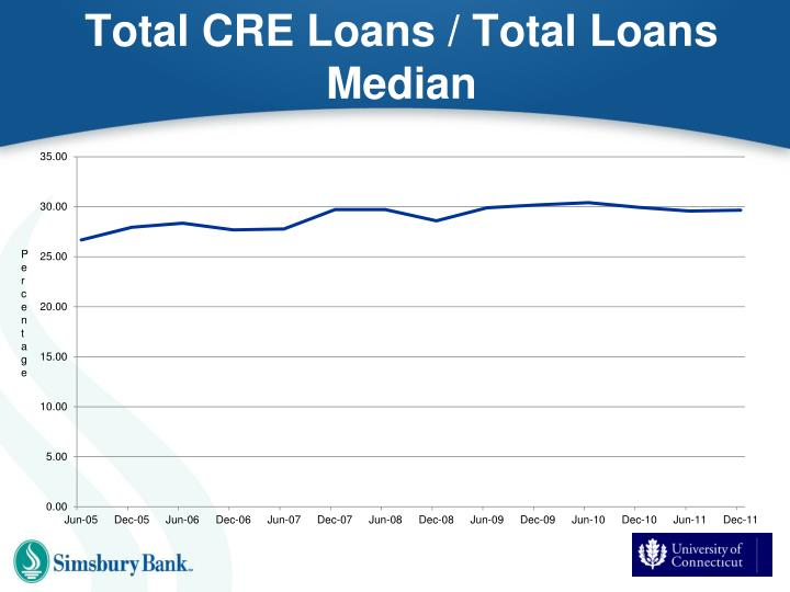 Total CRE Loans / Total