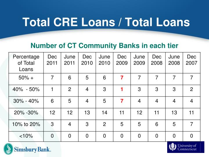 Total CRE Loans / Total Loans