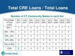 total cre loans total loans1