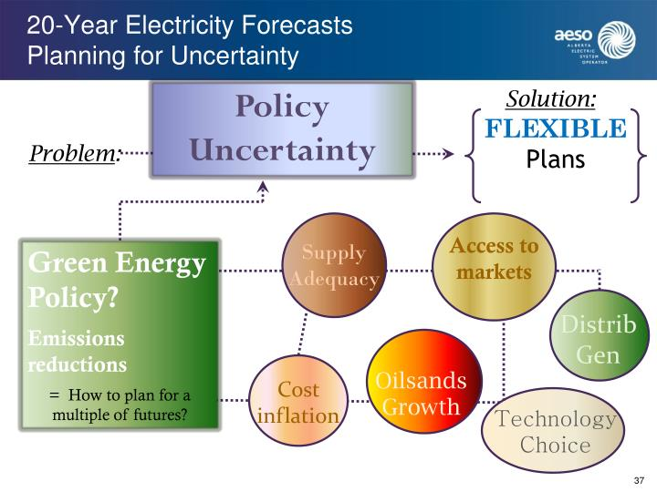 20-Year Electricity Forecasts