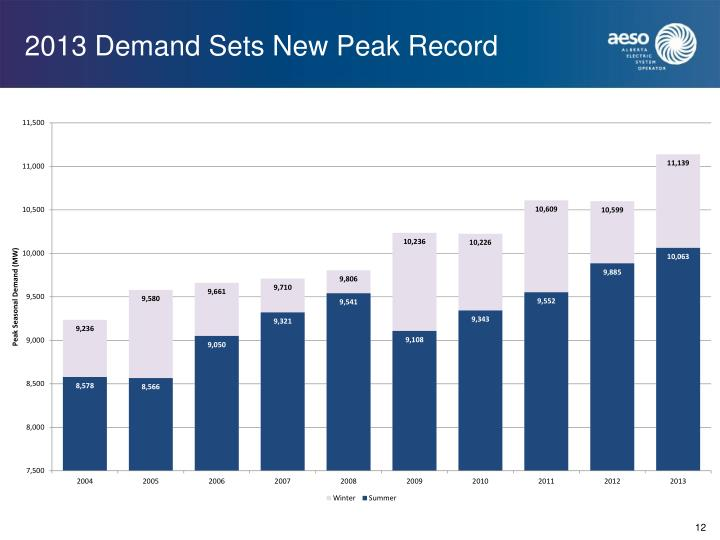 2013 Demand Sets New Peak Record