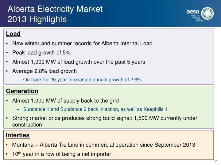 Alberta Electricity Market