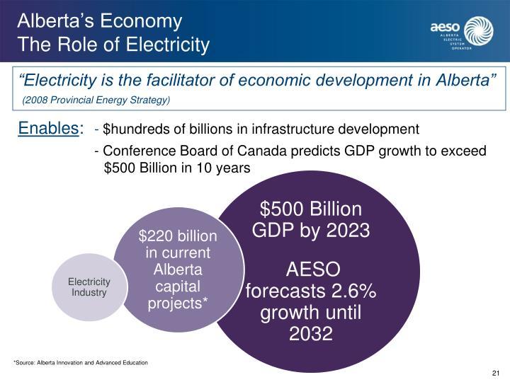 Alberta's Economy