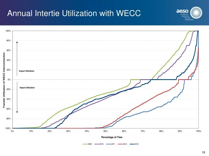 Annual Intertie Utilization with WECC