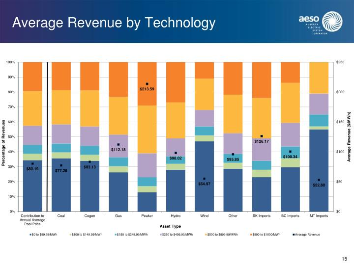 Average Revenue by