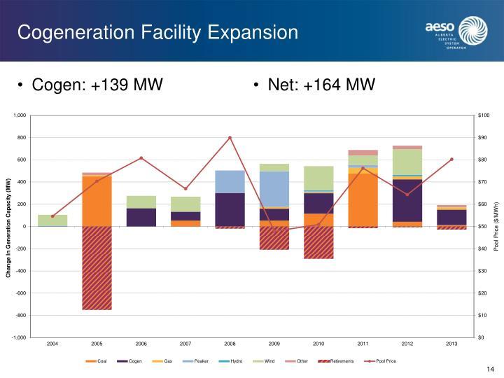 Cogeneration Facility Expansion