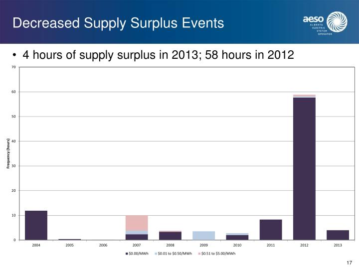 Decreased Supply Surplus Events