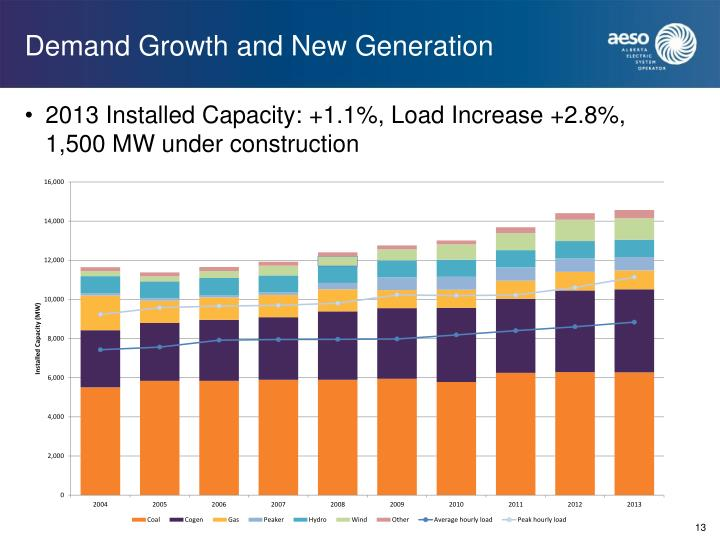 Demand Growth and New Generation
