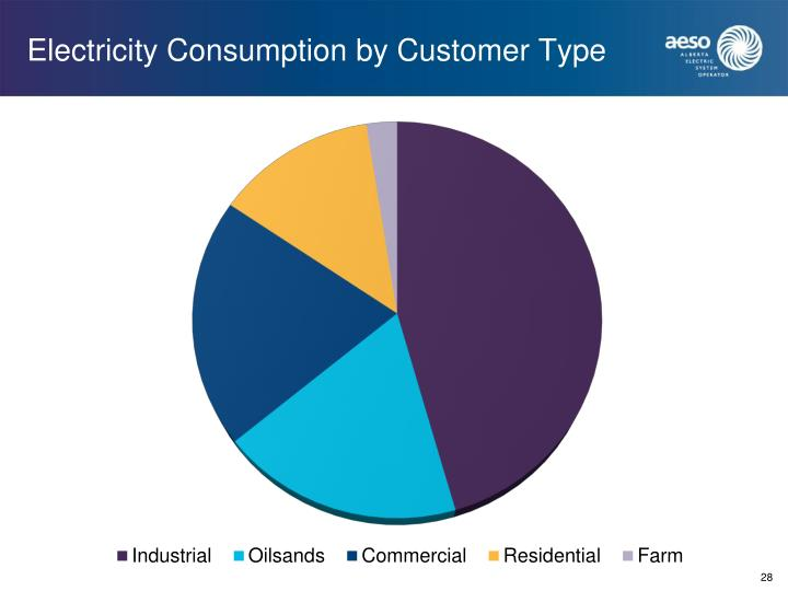 Electricity Consumption by Customer Type