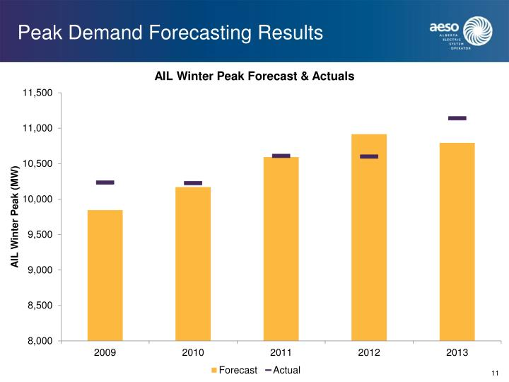 Peak Demand Forecasting Results