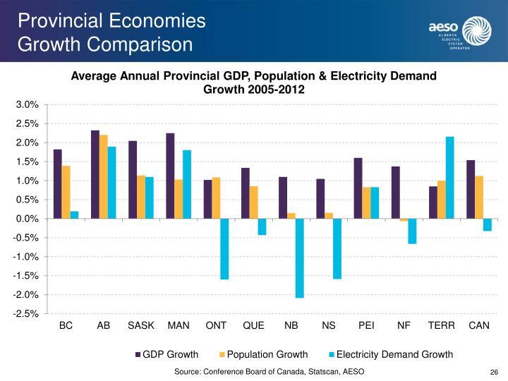 Provincial Economies