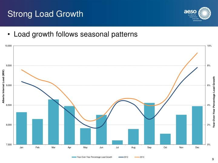 Strong Load Growth