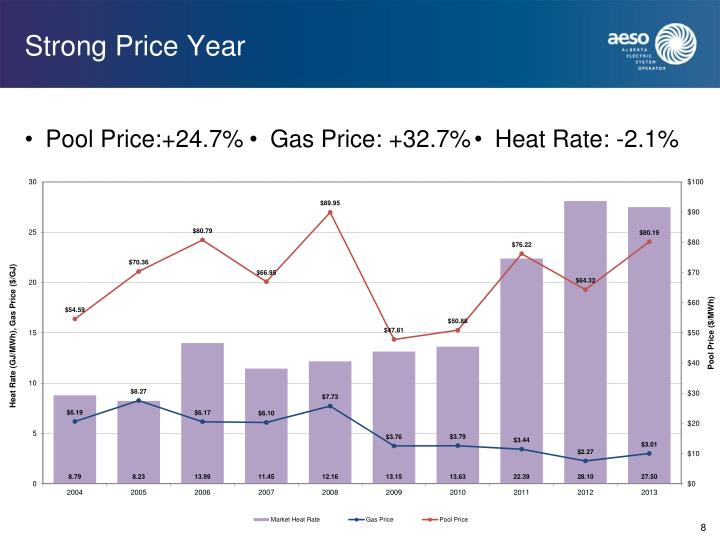Strong Price Year
