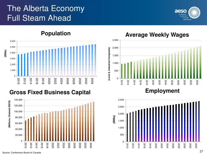 The Alberta Economy