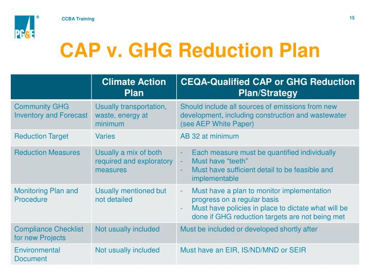 CAP v. GHG Reduction Plan