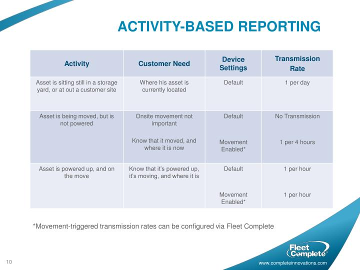 ACTIVITY-BASED REPORTING