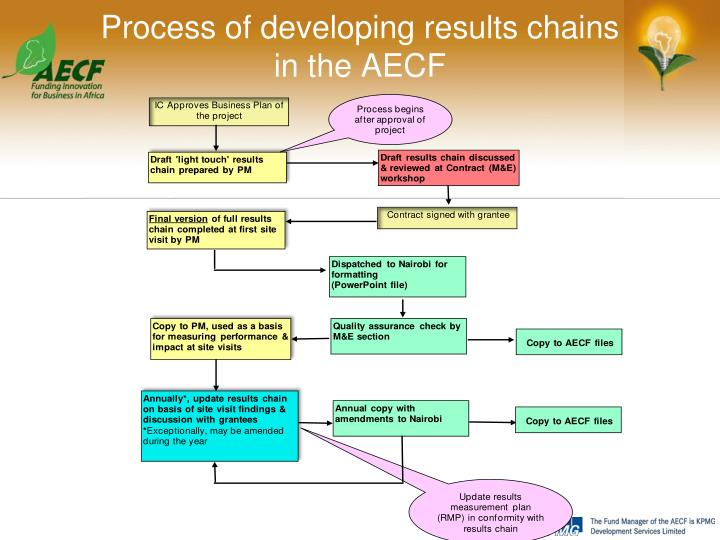 Process of developing results chains                   in the AECF