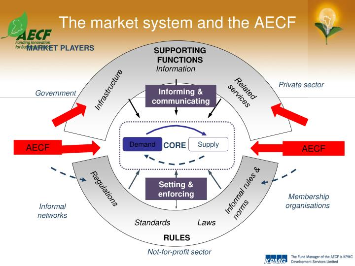The market system and the AECF