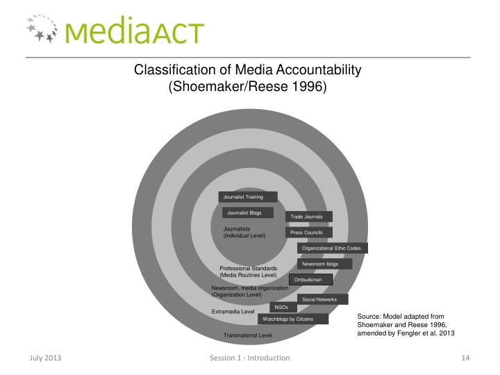 Classification of Media Accountability