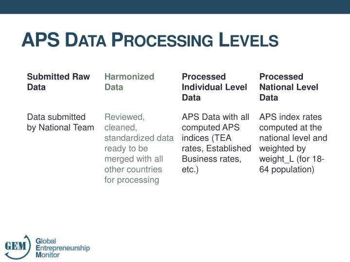 APS Data Processing Levels