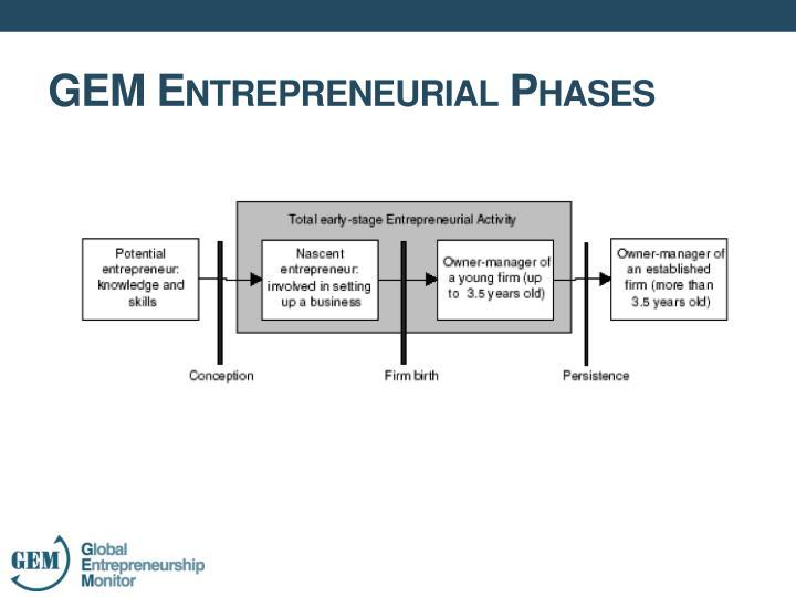 GEM Entrepreneurial Phases