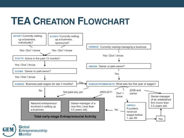 TEA Creation Flowchart