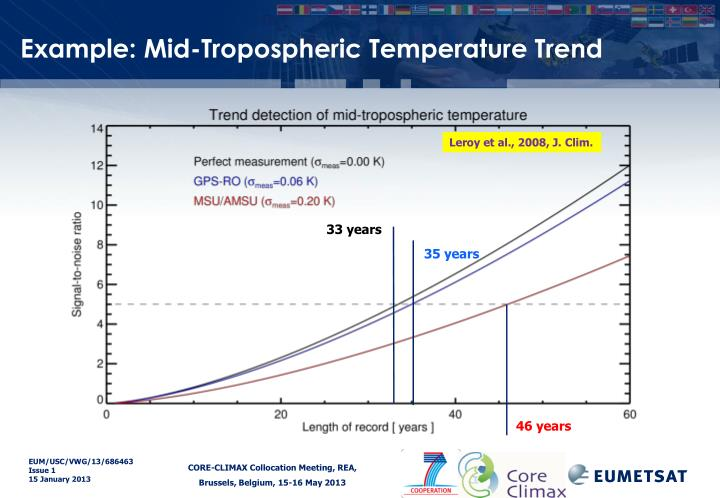 Example: Mid-Tropospheric Temperature Trend