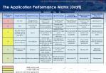 the application performance matrix draft