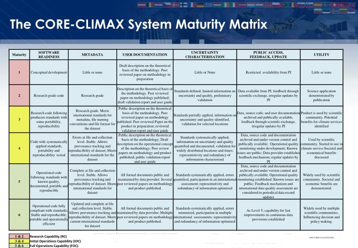 The CORE-CLIMAX System Maturity Matrix