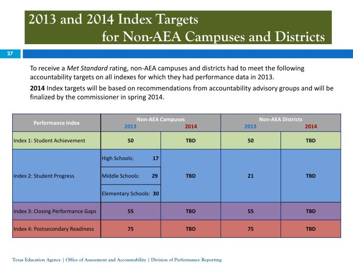 2013 and 2014 Index Targets