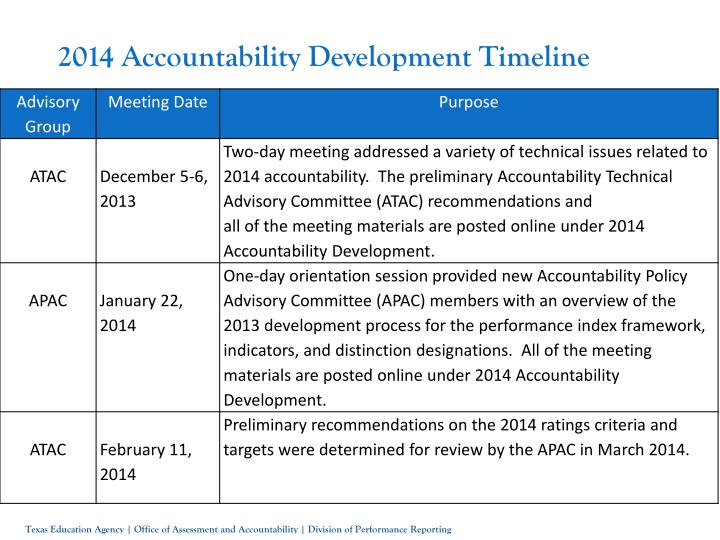2014 Accountability Development Timeline